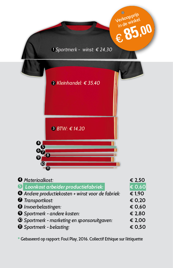 infogram2 Red Devils T shirt